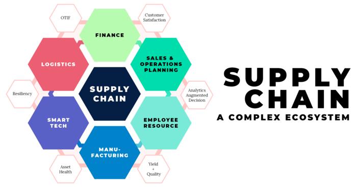 hinh-anh-supply-chain-la-gi-2
